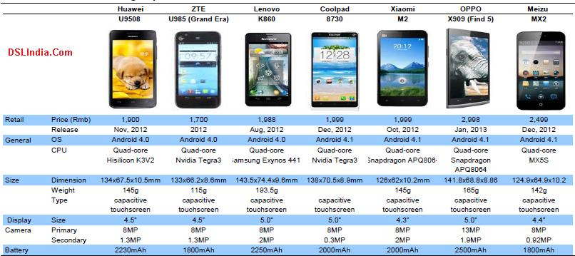 Flagship SmartPhones China
