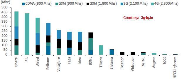 spectrum-allocation-india