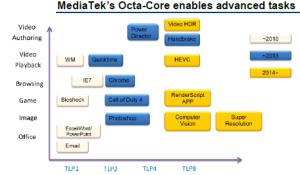 Mediatek Processor Roadmap