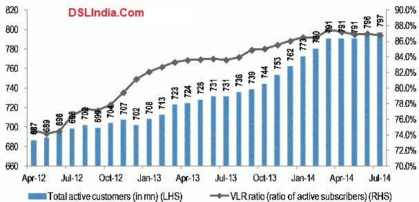 india mobile subscribers