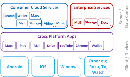 Cloud Ecosystem Battle for Supremacy