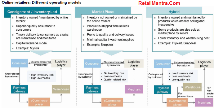 Big 3 Online eCommerce Business Models