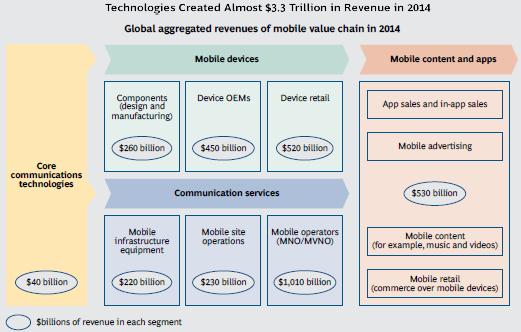 mobile-tech-economy